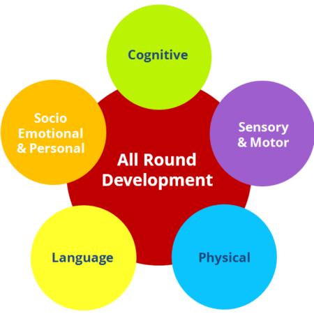 After School Care | Kanchana Paati Creche Features | Creche, child care, child care Services, Kanchana Paati, Vacation Care, Day Care, Day Care Services, After School Care